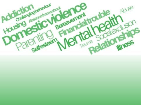 Word cloud containing terms like: Addiction, challenging behaviour, housing, absence from school, domestic violence, parenting,bereavement, financial trouble, self esteem, trauma, mental health, social exclusion, relationships, illness